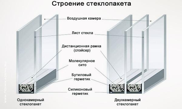 steklopaket-konstrukciya